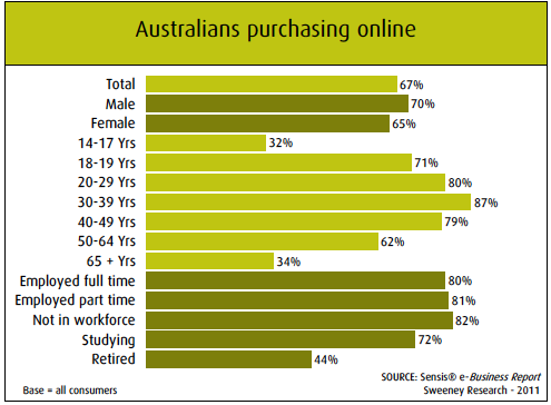 Sensis Report: Males in Their 30s Most Likely to Shop Online